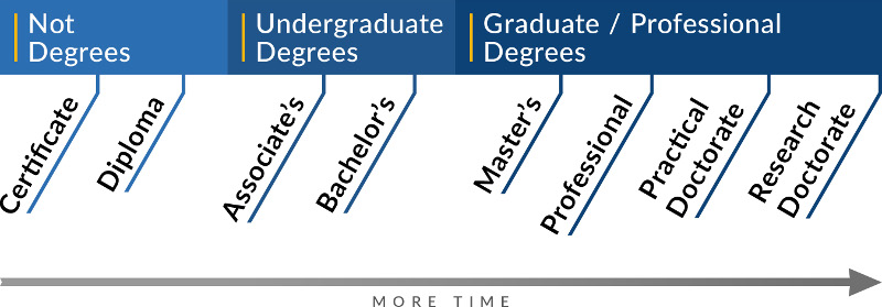 Degrees Timeline